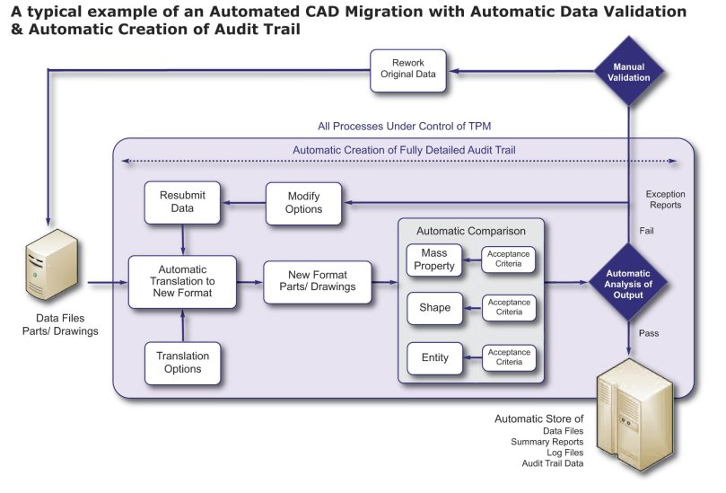 A typical CAD Data Migration Process